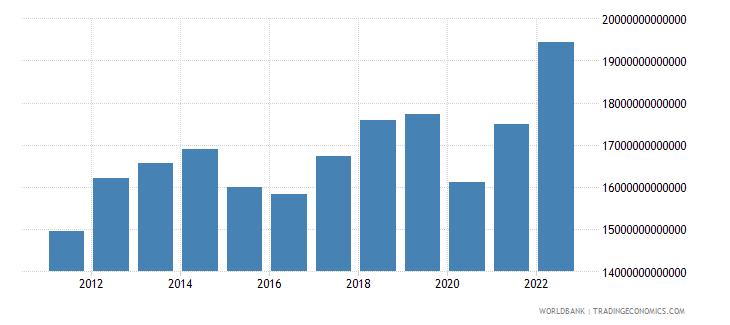algeria gross domestic income constant lcu wb data