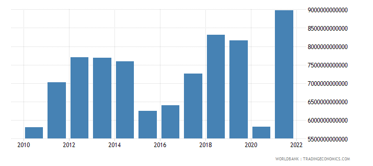 algeria gross domestic savings current lcu wb data