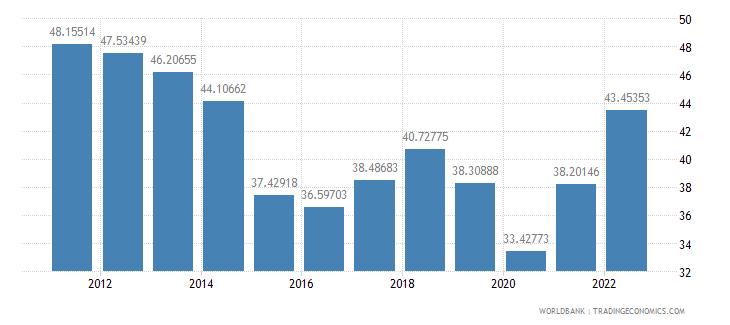 algeria gross domestic savings percent of gdp wb data
