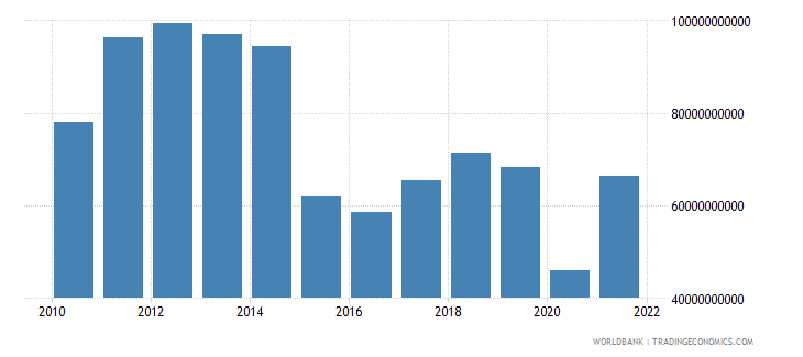 algeria gross domestic savings us dollar wb data