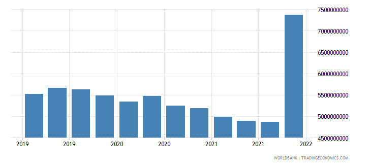 algeria gross ext debt pos  all sectors all maturities all instruments usd dect wb data