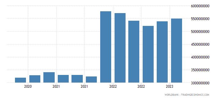 algeria gross ext debt pos  all sectors long term all instruments usd wb data