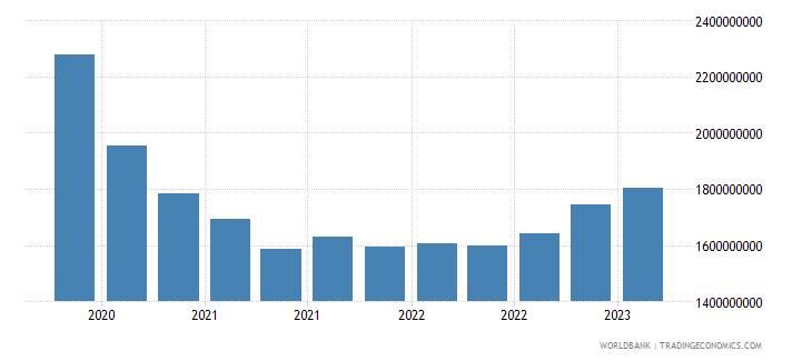 algeria gross ext debt pos  all sectors short term all instruments usd wb data