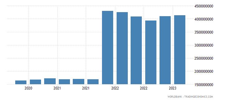 algeria gross ext debt pos  central bank long term all instruments usd wb data