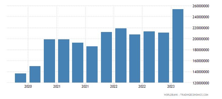 algeria gross ext debt pos  di intercom lending all maturities all instruments usd wb data