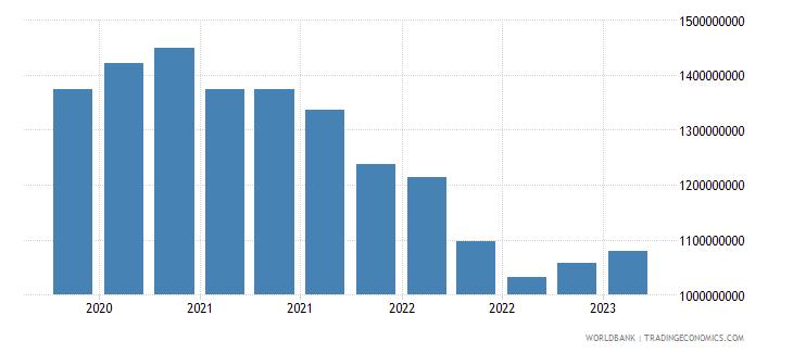 algeria gross ext debt pos  general government long term loans usd wb data