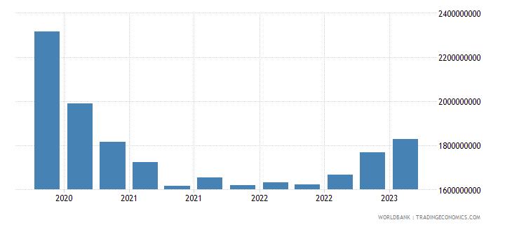 algeria gross ext debt pos  other sectors all maturities all instruments usd wb data