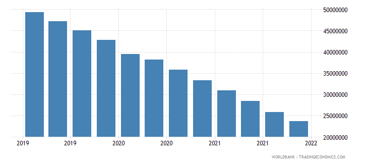 algeria gross ext debt pos  other sectors long term all instruments usd wb data