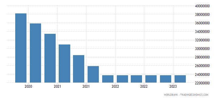 algeria gross ext debt pos  other sectors long term loans usd wb data