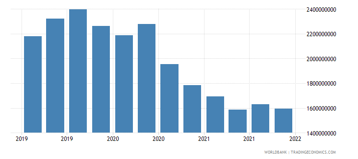 algeria gross ext debt pos  other sectors short term loans usd wb data
