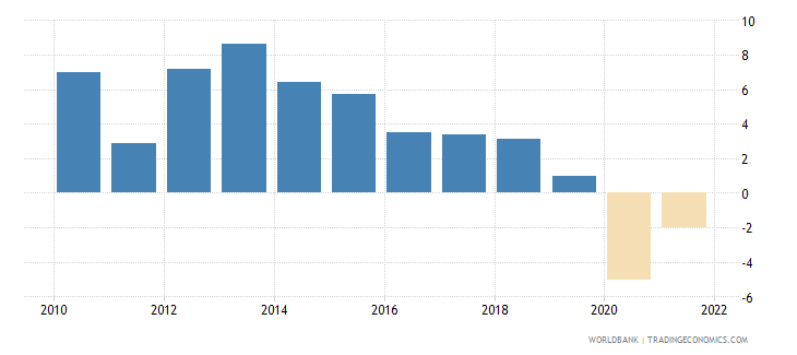 algeria gross fixed capital formation annual percent growth wb data
