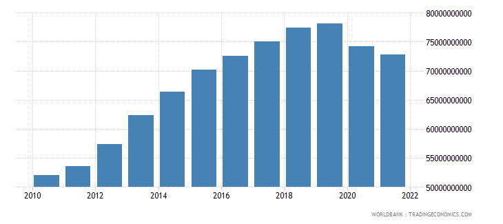 algeria gross fixed capital formation constant 2000 us dollar wb data