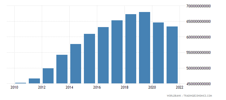 algeria gross fixed capital formation constant lcu wb data
