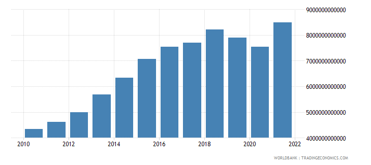 algeria gross fixed capital formation current lcu wb data