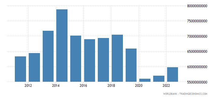 algeria gross fixed capital formation us dollar wb data