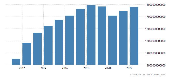 algeria gross national expenditure constant lcu wb data