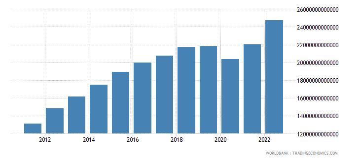 algeria gross national expenditure current lcu wb data