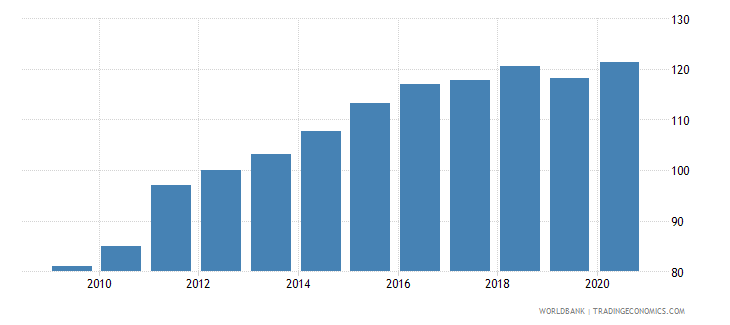 algeria gross national expenditure deflator base year varies by country wb data
