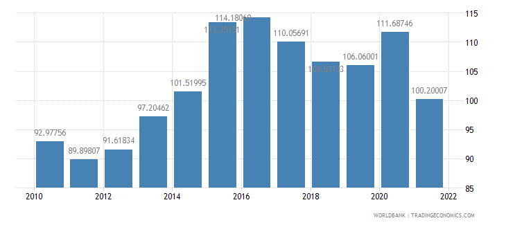 algeria gross national expenditure percent of gdp wb data