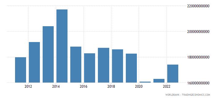 algeria gross national expenditure us dollar wb data