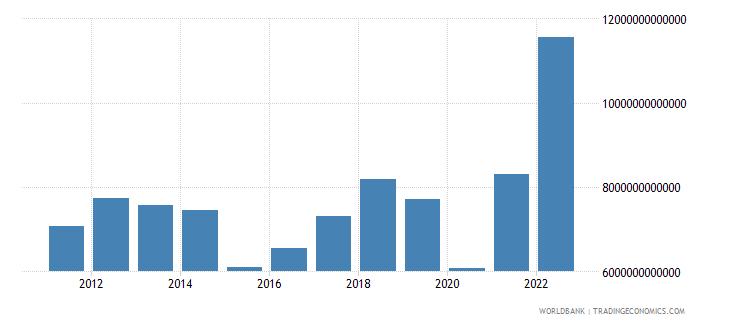 algeria gross savings current lcu wb data