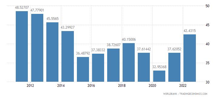 algeria gross savings percent of gdp wb data