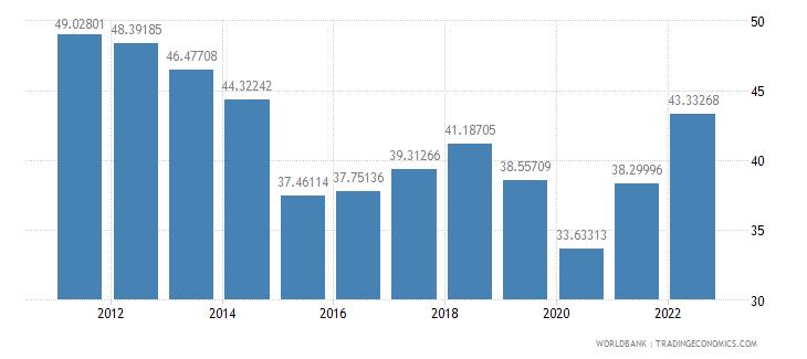 algeria gross savings percent of gni wb data