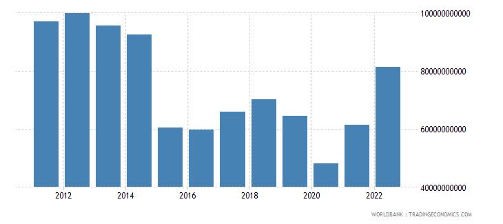 algeria gross savings us dollar wb data