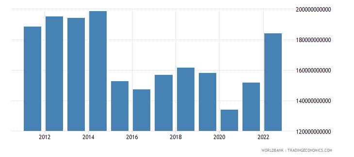 algeria gross value added at factor cost us dollar wb data