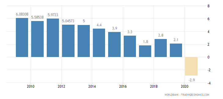 algeria household final consumption expenditure annual percent growth wb data