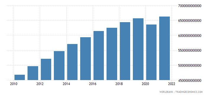 algeria household final consumption expenditure constant lcu wb data