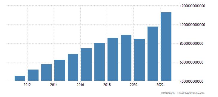 algeria household final consumption expenditure current lcu wb data