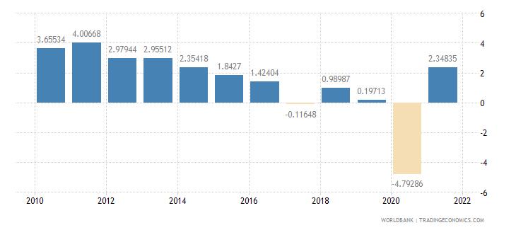 algeria household final consumption expenditure per capita growth annual percent wb data