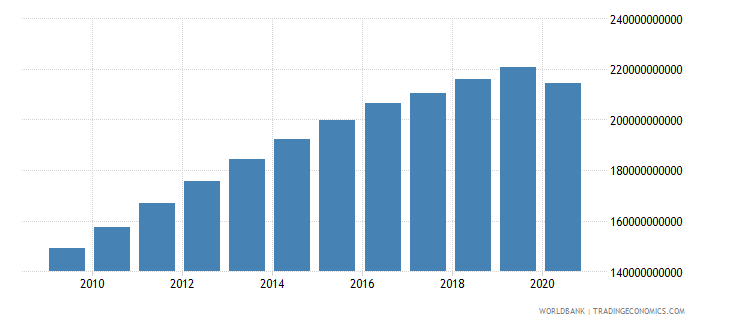 algeria household final consumption expenditure ppp constant 2005 international dollar wb data