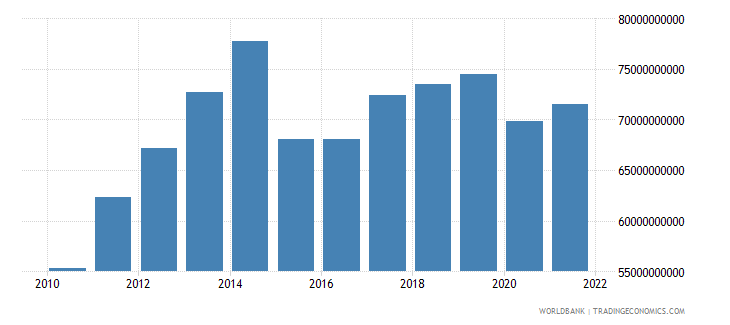 algeria household final consumption expenditure us dollar wb data