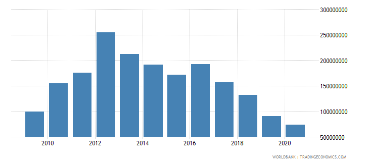 algeria ict service exports bop current us$ wb data