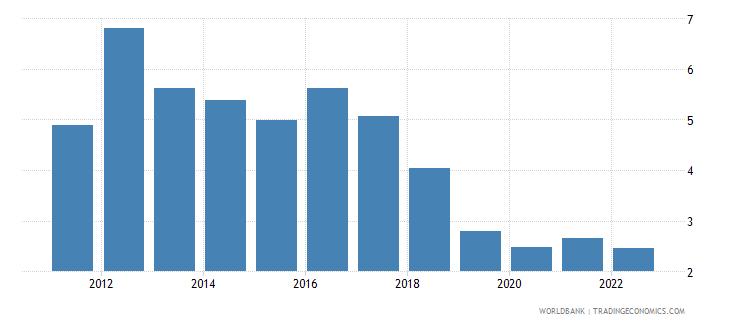 algeria ict service exports percent of service exports bop wb data