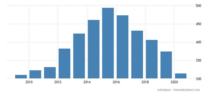algeria import volume index 2000  100 wb data