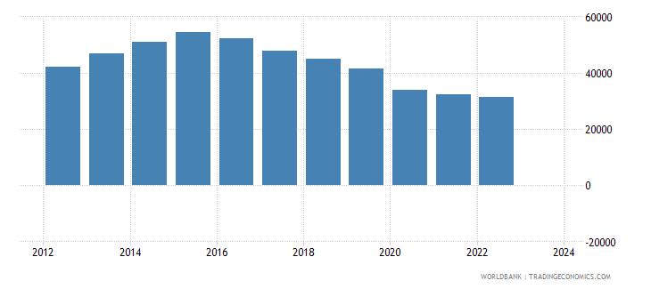 algeria imports merchandise customs constant us$ millions wb data