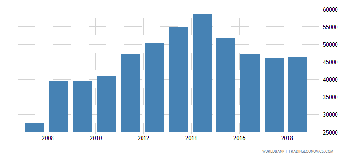 algeria imports merchandise customs current us$ millions wb data