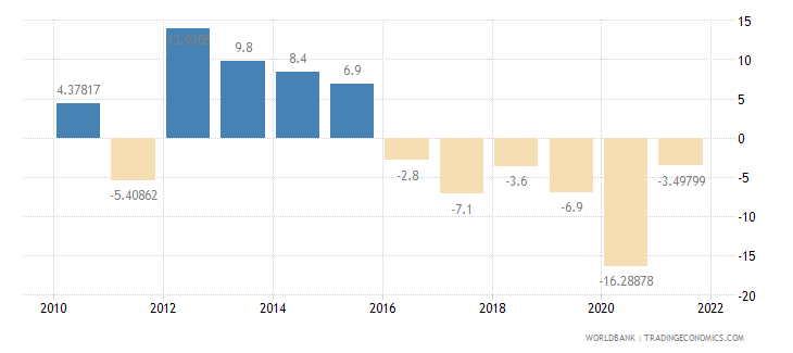 algeria imports of goods and services annual percent growth wb data