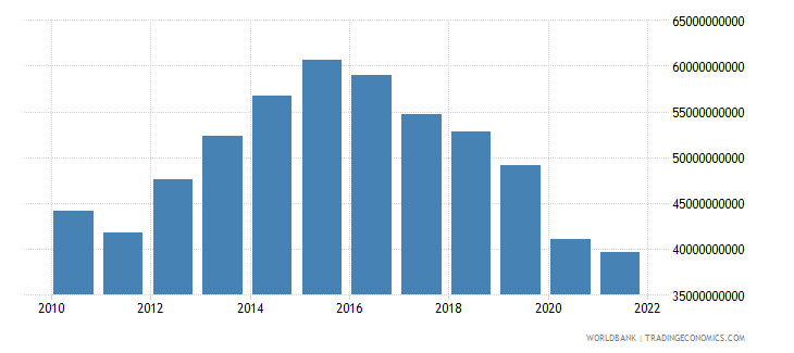 algeria imports of goods and services constant 2000 us dollar wb data