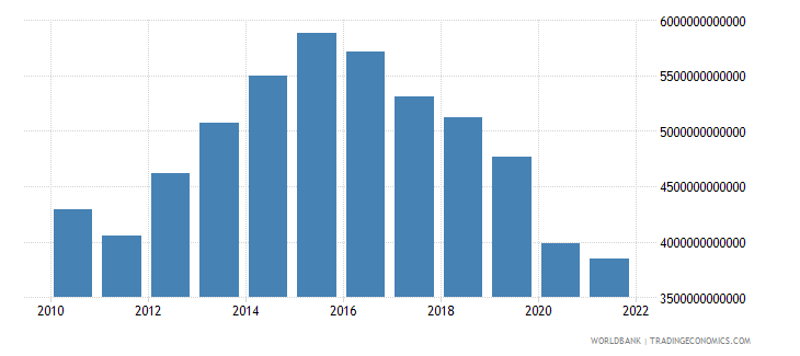 algeria imports of goods and services constant lcu wb data