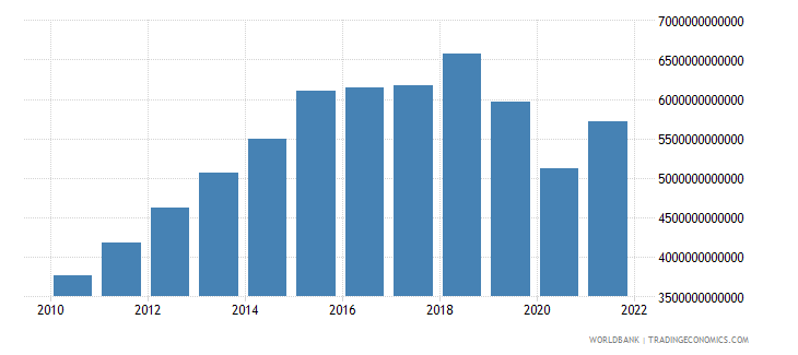 algeria imports of goods and services current lcu wb data