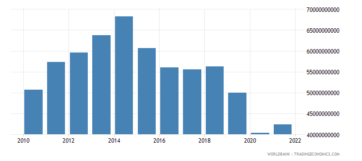 algeria imports of goods and services us dollar wb data