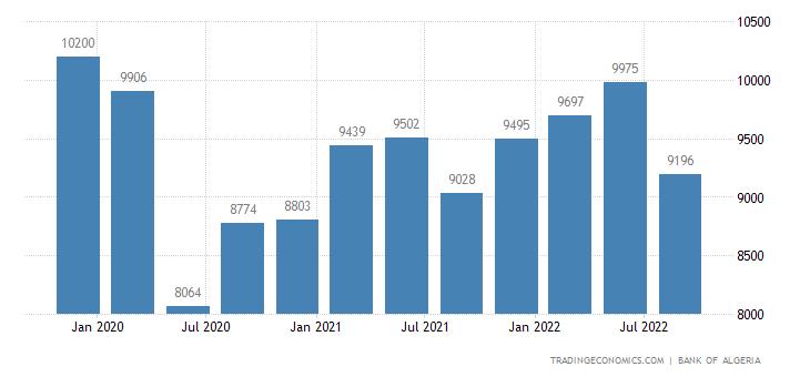 Algeria Imports