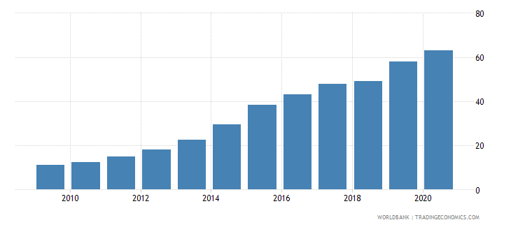 algeria individuals using the internet percent of population wb data