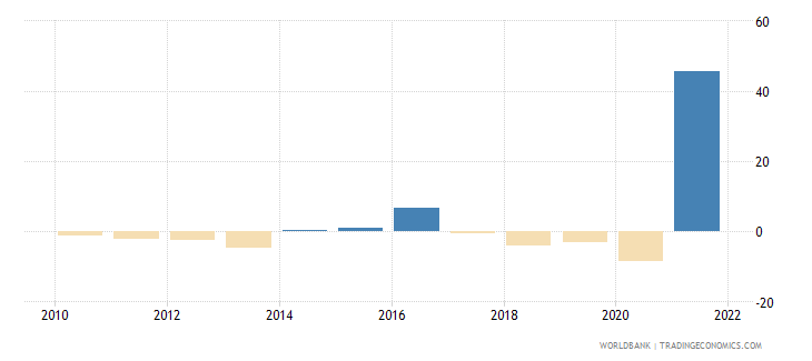 algeria industry value added annual percent growth wb data