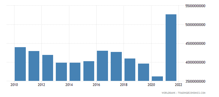 algeria industry value added constant 2000 us dollar wb data
