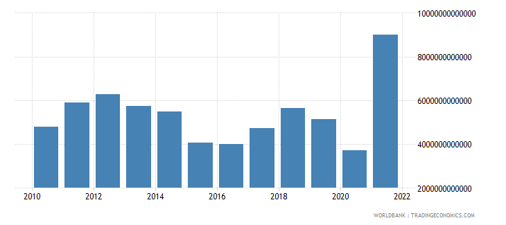 algeria industry value added current lcu wb data